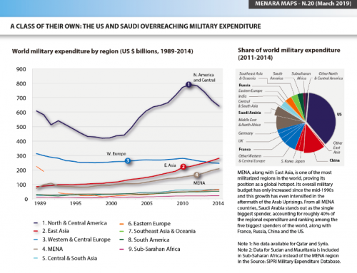 A Class of their Own: the US and Saudi Overreaching Military Expenditure